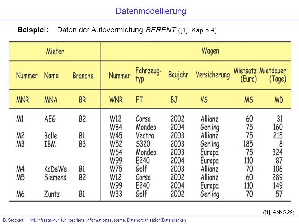 Datenmodellierung Beispiel: Daten der Autovermietung BERENT ([1], Kap.5.4) ([1], Abb.5.29)